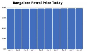 Bangalore Petrol Price Today